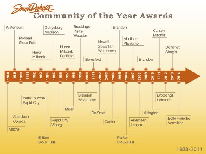 Community-of-the-YearTimeline