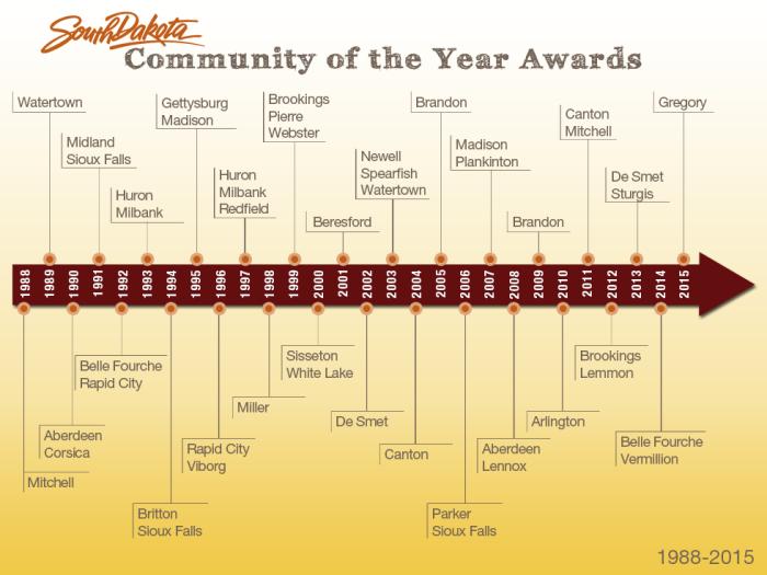 Community-of-the-YearTimeline88-15.jpg