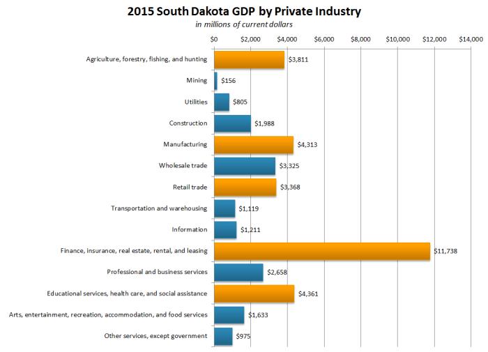 2015GDPIndustry