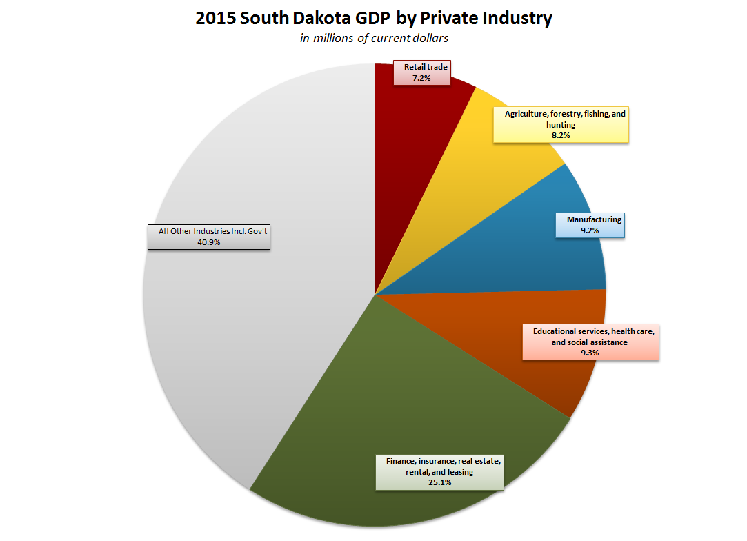 South Dakotas Gdp Continues To Climb