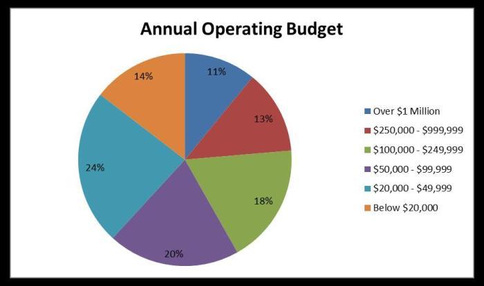 operatingbudget